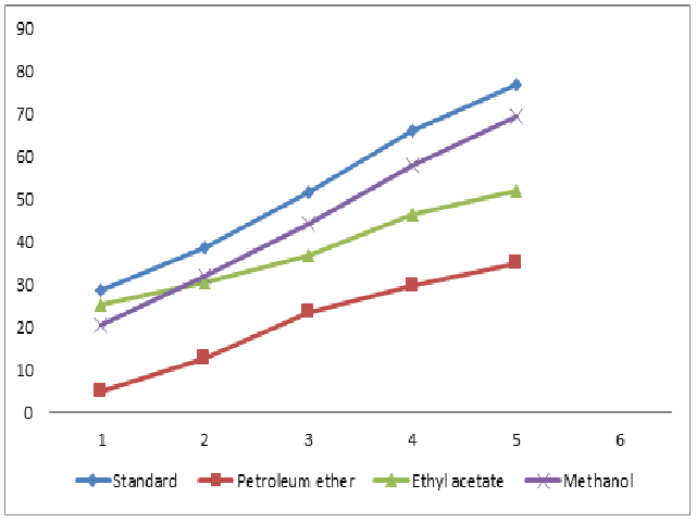 DPPH %age free radical- scavenging capacity for standard and extracts of Smilax zeylanica